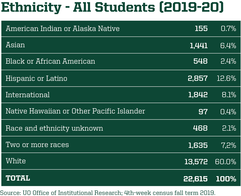 All UO Student Ethnicity Breakdown