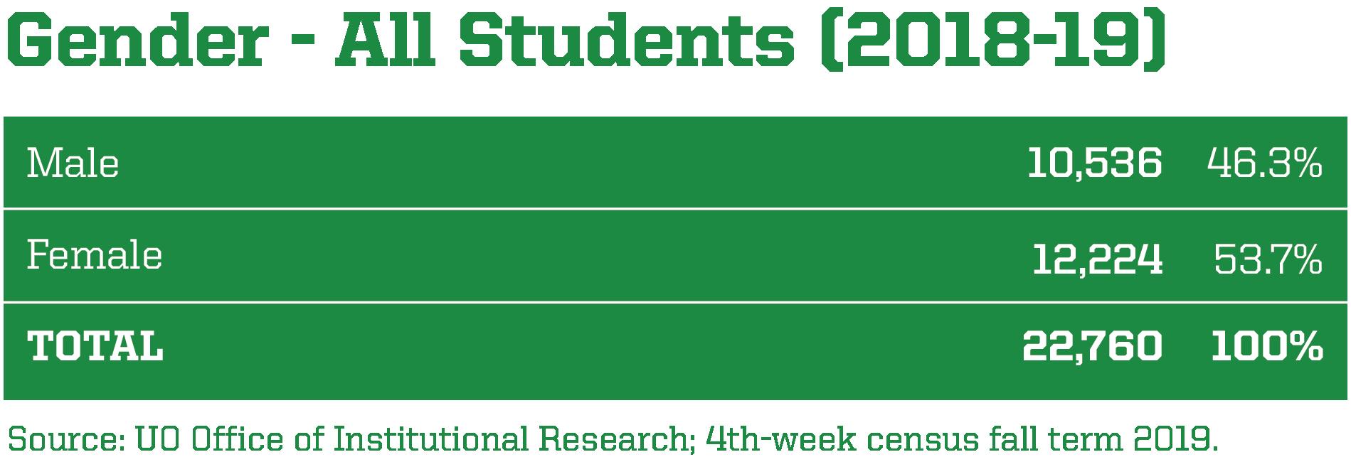 Gender Breakdown of UO Students