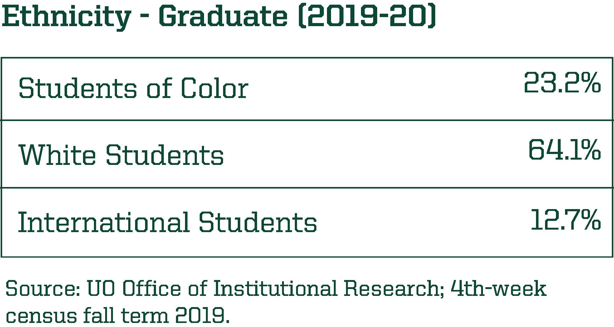 Ethnicity Breakdown, Graduate Students